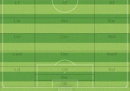 Позиции игроков на поле
