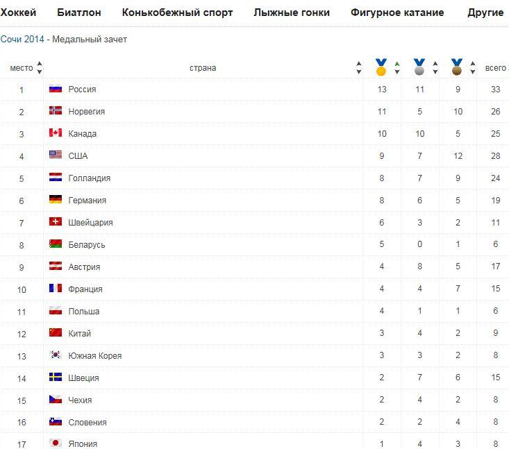 таблица олимпиады 2000 по медалям